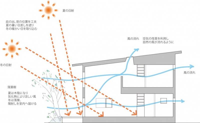 パッシブデザイン住宅を考える!
